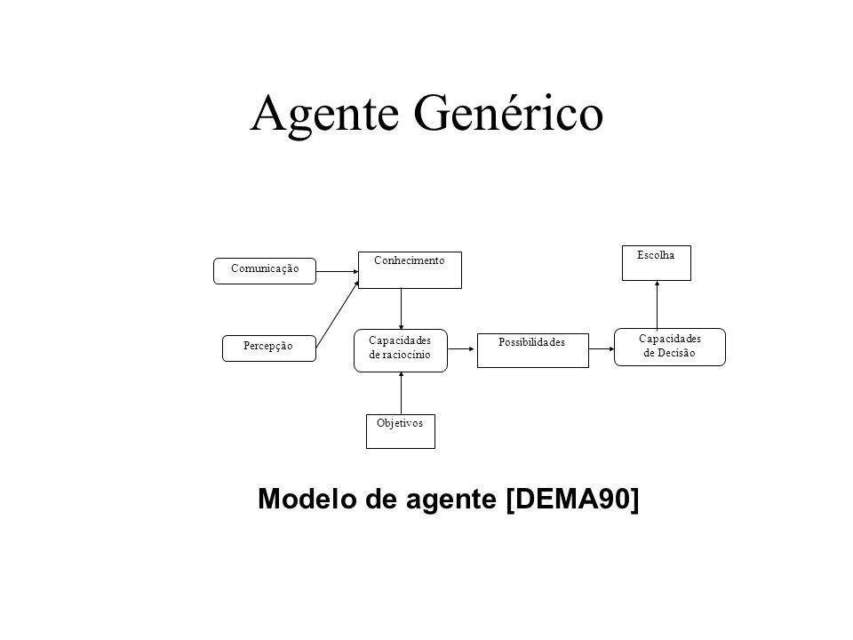 Agente Genérico Modelo de agente [DEMA90] Escolha Conhecimento